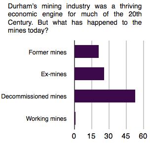 Decline of mining in Durham